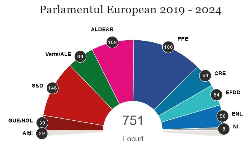 CINE  SUNT EUROPARLAMENTARII , CARE NE REPREZINTĂ LA BRUXELLES
