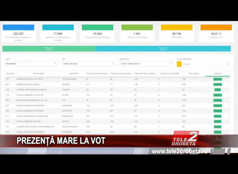 PREZENȚĂ LA VOT DE PESTE 200 LA SUTĂ