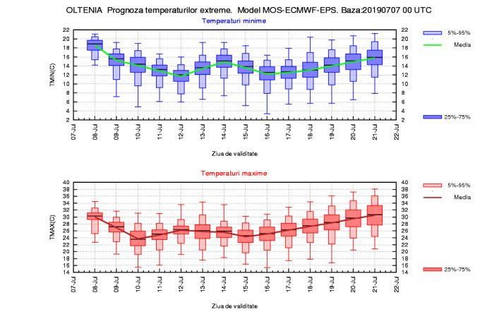 Prognoza meteo pentru următoarele două săptămâni